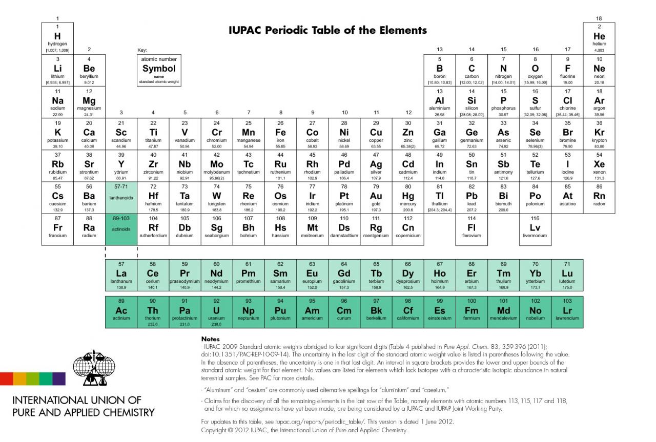 Pin classification periodique des elements on pinterest for X tableau periodique