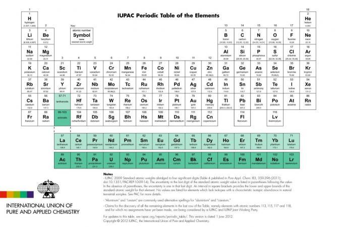 La classification p riodique des el ments for M tableau periodique